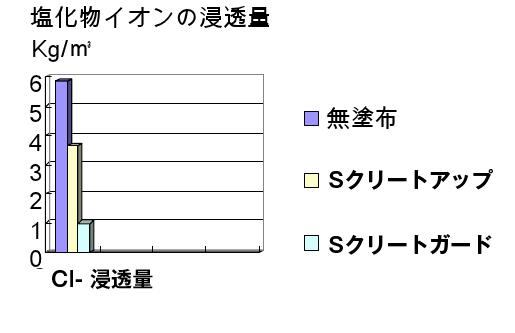 塩化物イオンCl-浸透量グラフ