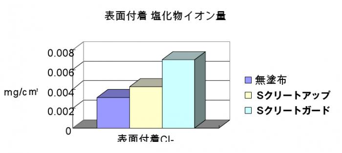 表面付着 塩化物イオン量グラフ