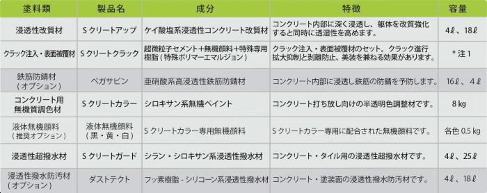 4.1 S クリート・リストア工法の製品と種類