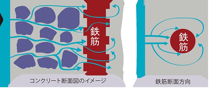高浸透性鉄筋防錆材ペガサビンの特長