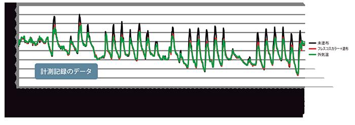 遮熱・保温効果の検証実験