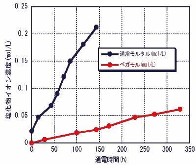 遮塩性グラフ